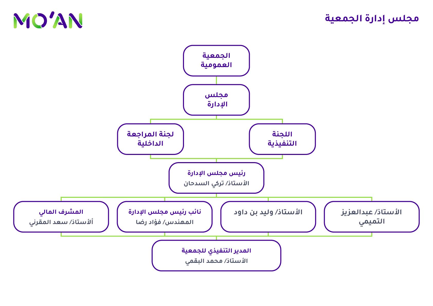 Moan_Board of Directors_Arabic